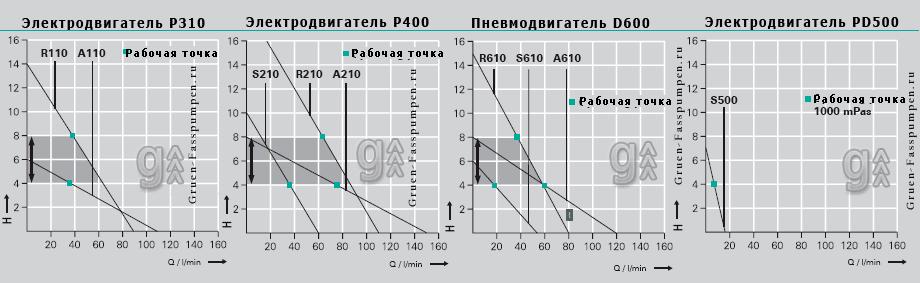 График производительности насосов с патрубком ALU